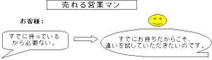 Salesdiagram